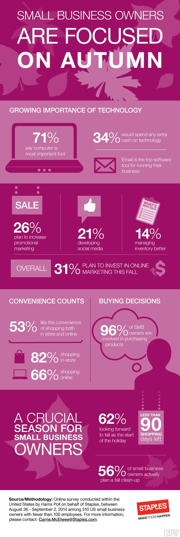 Importance of technology to small business owners [Infographic]