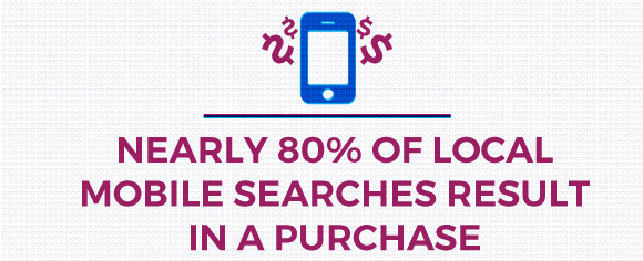 Mobile Search 80 Percent