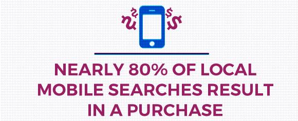 Mobile Search 80 Percent